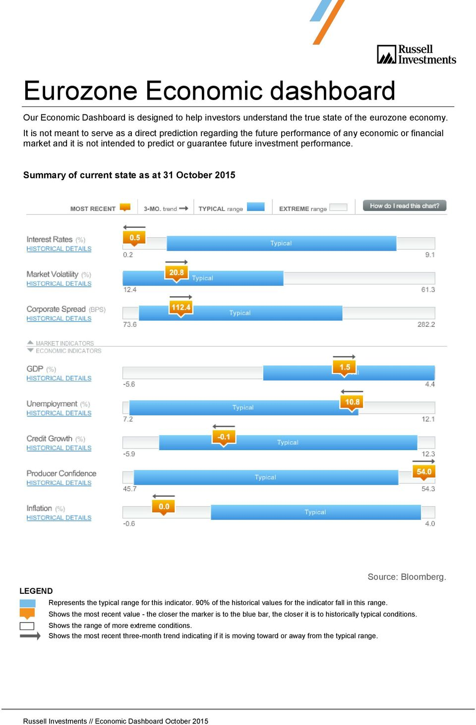 performance. Summary of current state as at 31 October 2015 LEGEND Represents the typical range for this indicator. 90% of the historical values for the indicator fall in this range.