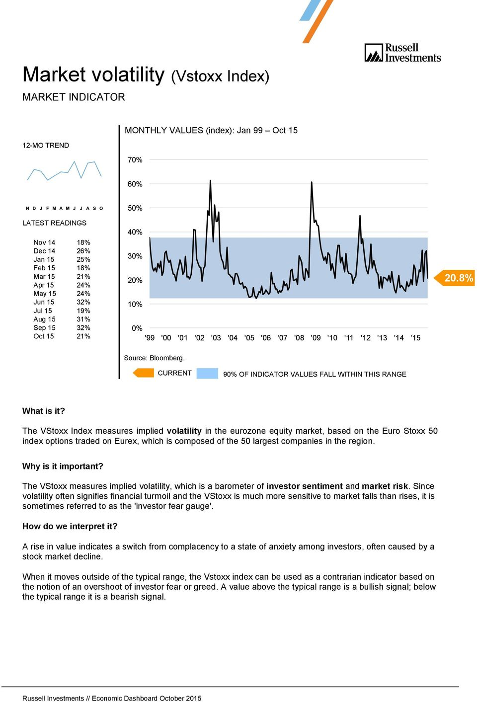8% The VStoxx Index measures implied volatility in the eurozone equity market, based on the Euro Stoxx 50 index options traded on Eurex, which is composed of the 50 largest companies in the region.