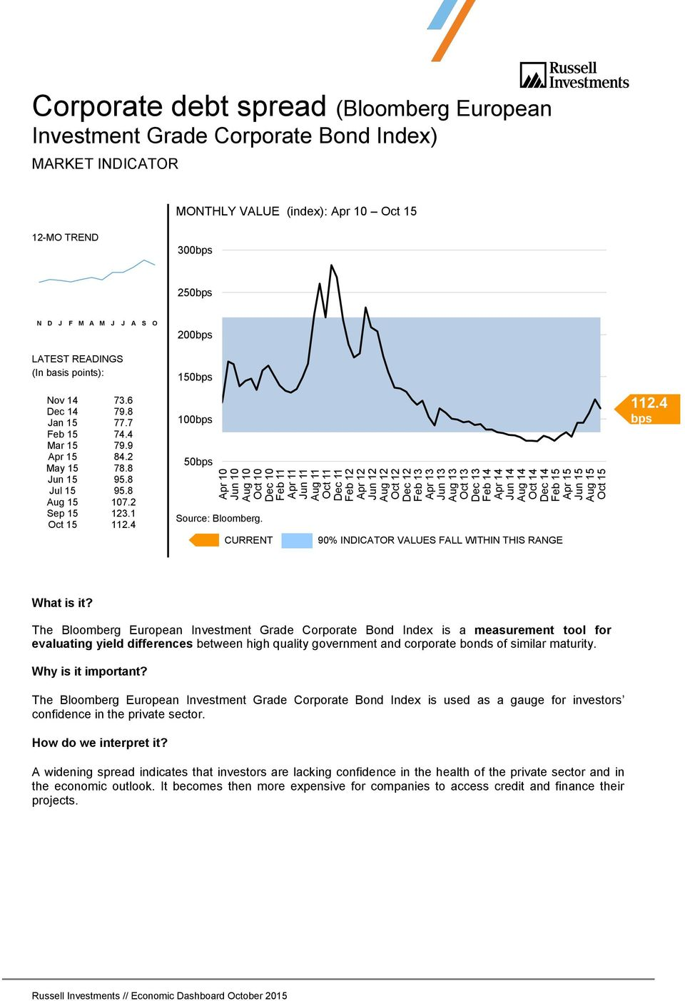 M J J A S O (In basis points): Nov 14 73.6 Dec 14 79.8 Jan 15 77.7 Feb 15 74.4 Mar 15 79.9 Apr 15 84.2 May 15 78.8 Jun 15 95.8 Jul 15 95.8 Aug 15 107.2 Sep 15 123.1 Oct 15 112.