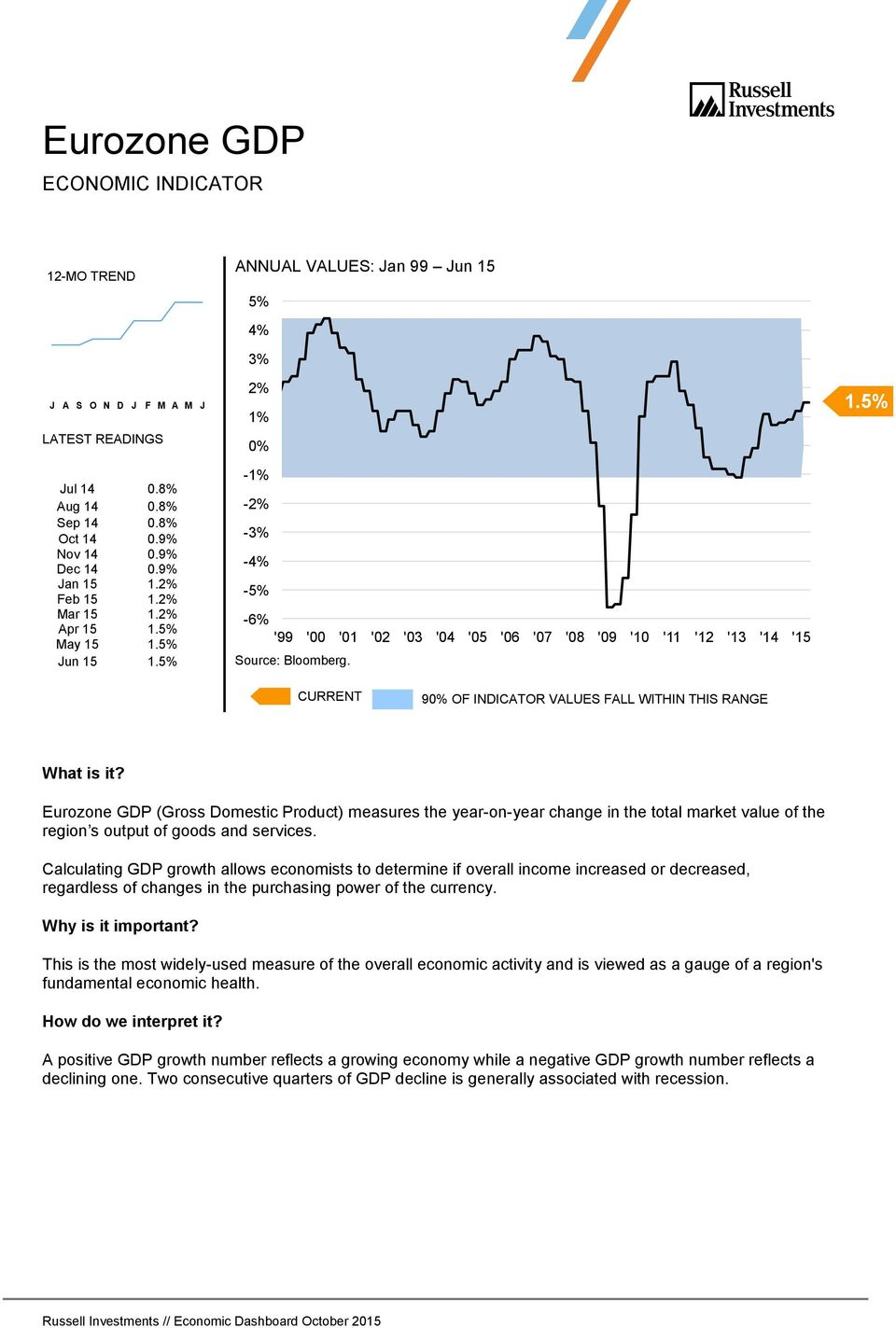 5% Eurozone GDP (Gross Domestic Product) measures the year-on-year change in the total market value of the region s output of goods and services.
