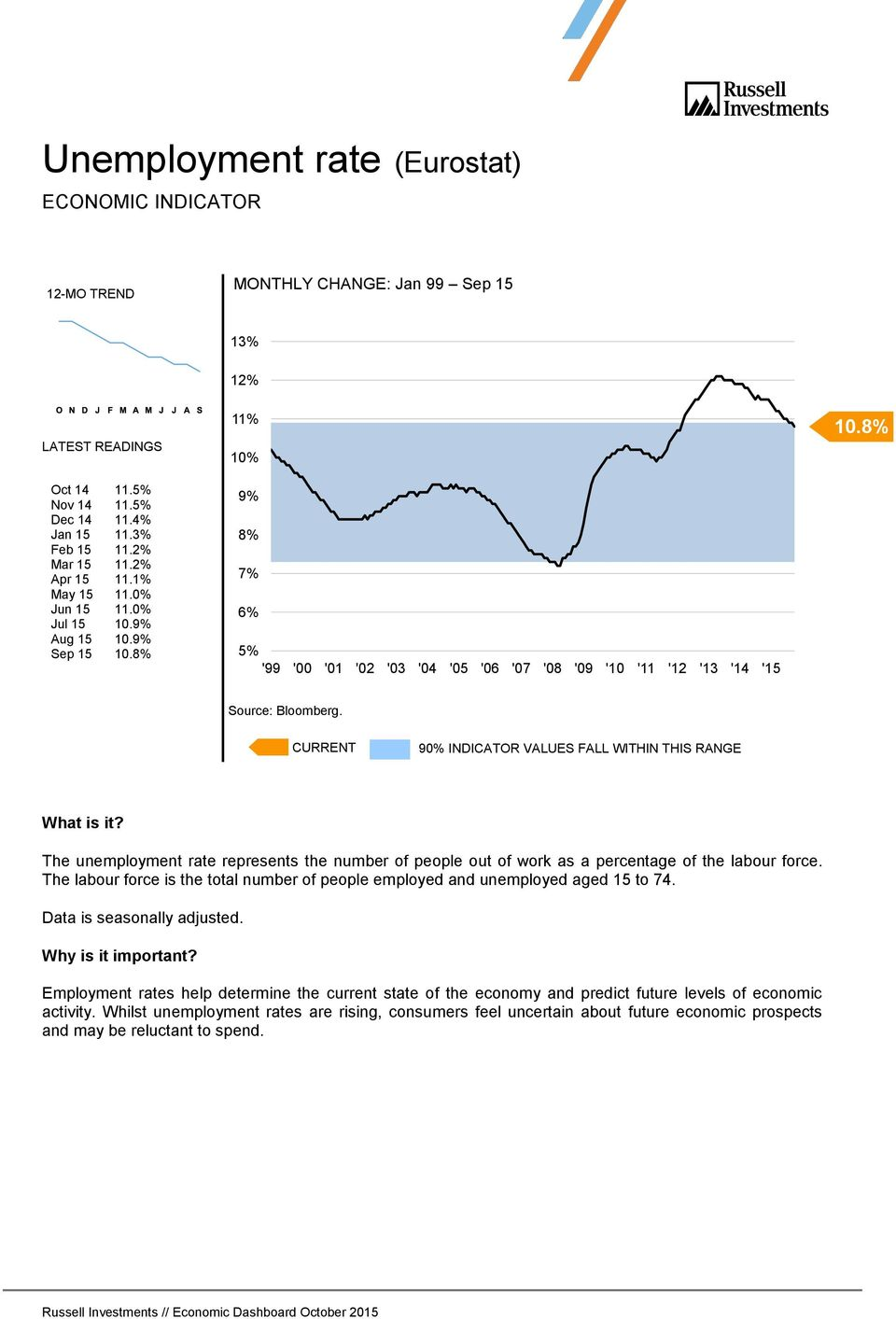 8% 90% INDICATOR VALUES FALL WITHIN THIS RANGE The unemployment rate represents the number of people out of work as a percentage of the labour force.