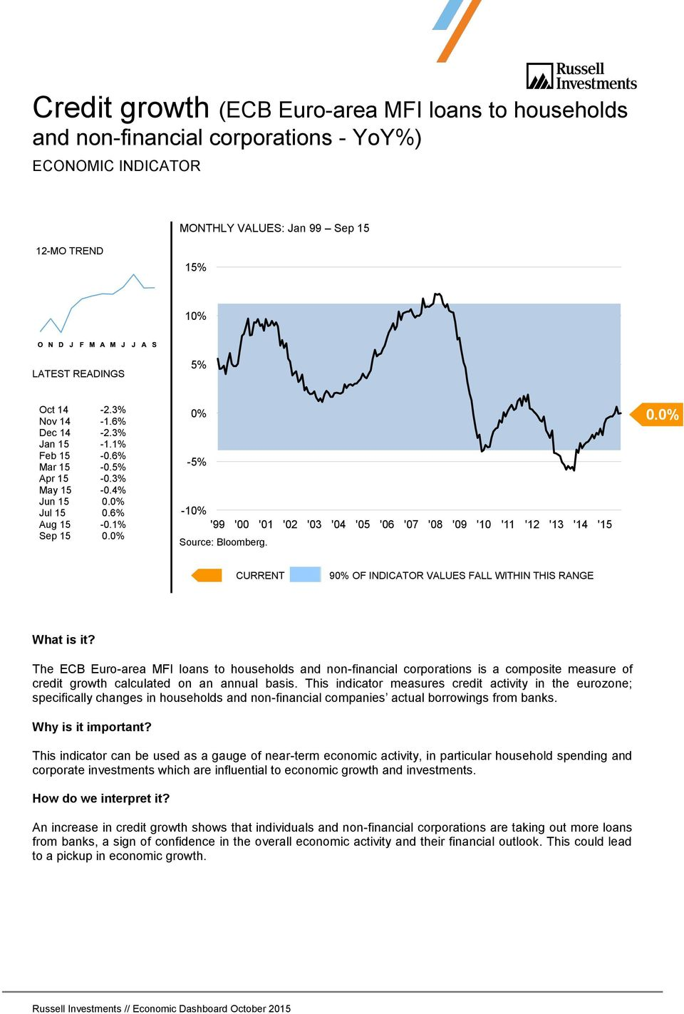 0% The ECB Euro-area MFI loans to households and non-financial corporations is a composite measure of credit growth calculated on an annual basis.