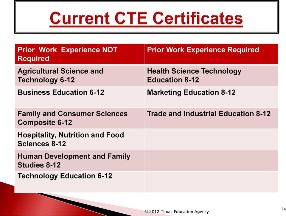 Family and Consumer Sciences Composite 6-12 Trade and Industrial Education 8-12 Hospitality,