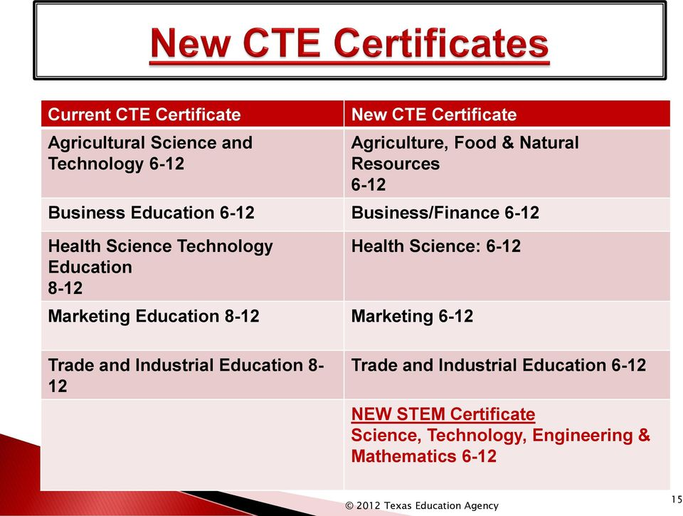 8-12 Health Science: 6-12 Marketing Education 8-12 Marketing 6-12 Trade and Industrial Education 8-12