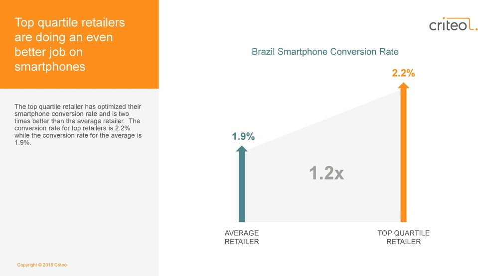 2% The top quartile retailer has optimized their smartphone conversion rate and is two times