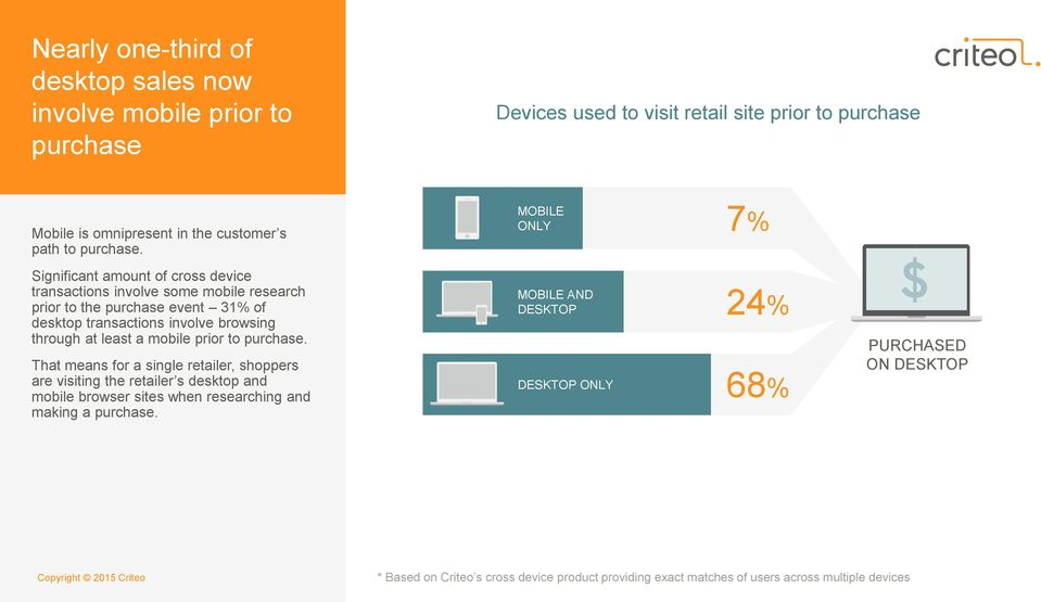 MOBILE ONLY 7% Significant amount of cross device transactions involve some mobile research prior to the purchase event 31% of desktop transactions involve browsing through