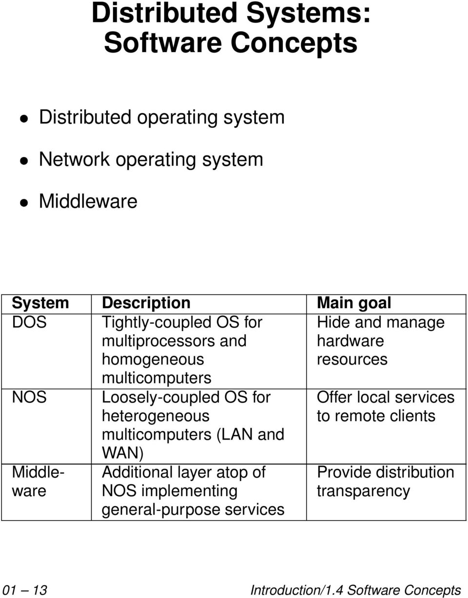 heterogeneous multicomputers (LAN and WAN) Additional layer atop of NOS implementing general-purpose services Hide and manage
