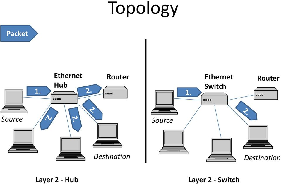 Ethernet Switch Source Source