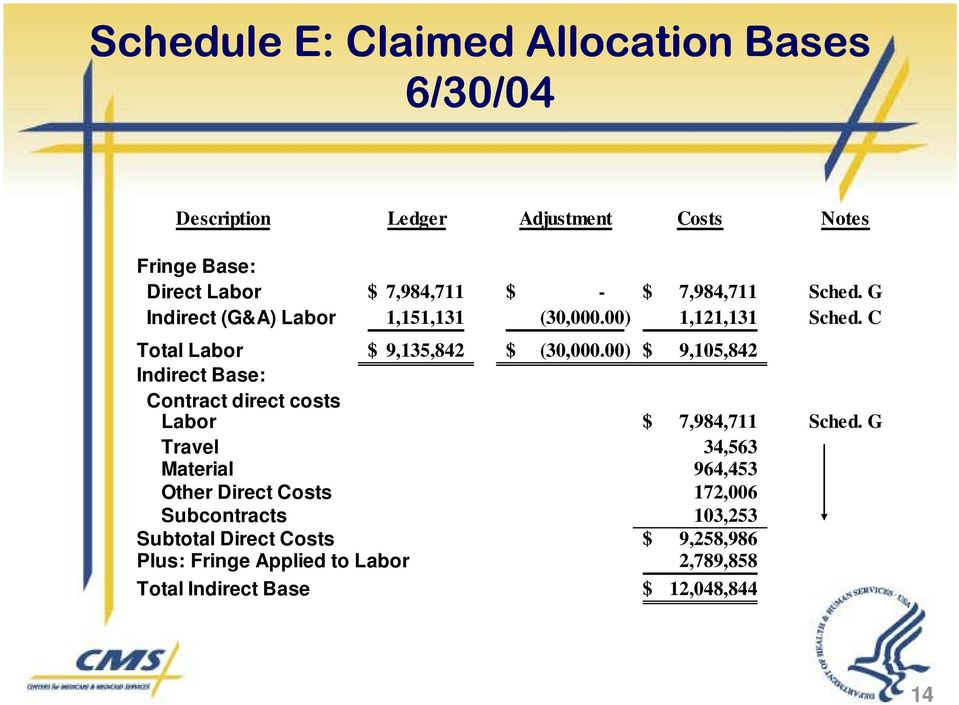 00) $ 9,105,842 Indirect Base: Contract direct costs Labor $ 7,984,711 Sched.