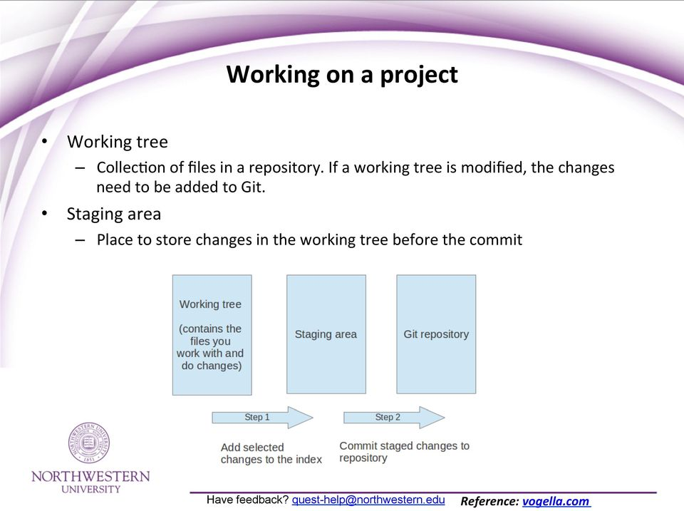 If a working tree is modified, the changes need to be