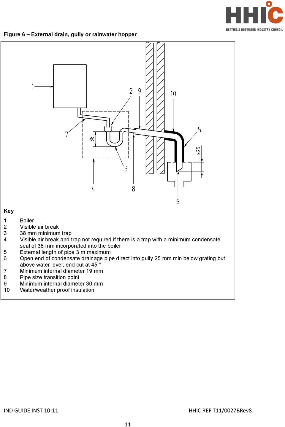 Industry Guidance For Installers On Condensate Drainage Pipe Piping Layout Tips M Maximum 6 Open End Of Direct Into Gully 25 Mm Min Below