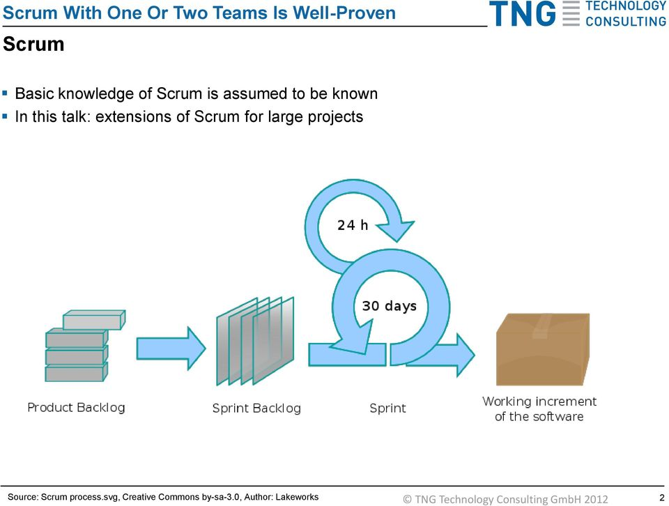 Scrum for large projects Source: Scrum process.