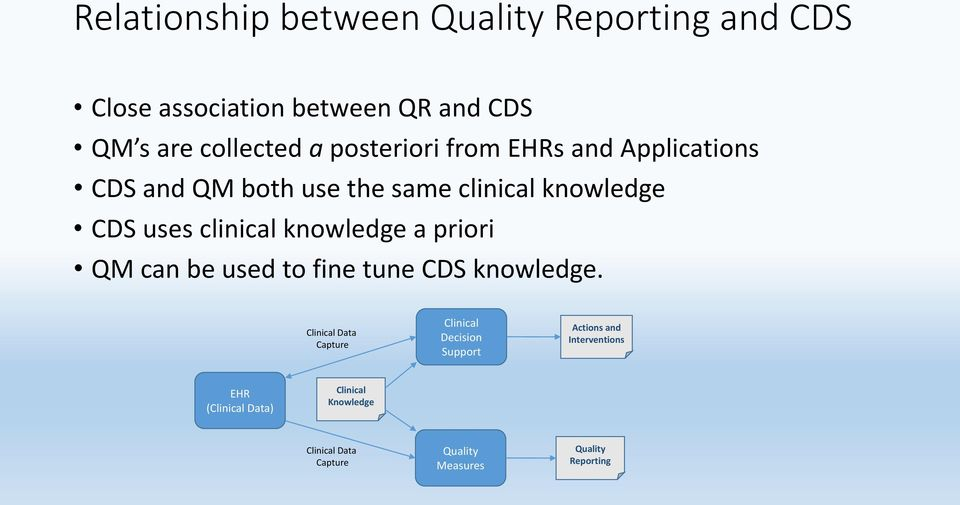 CDS uses clinical knowledge a priori QM can be used to fine tune CDS knowledge.