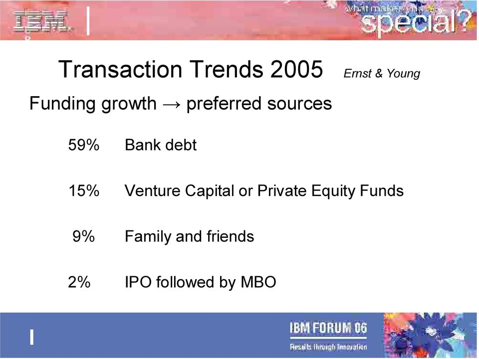 debt 15% Venture Capital or Private Equity