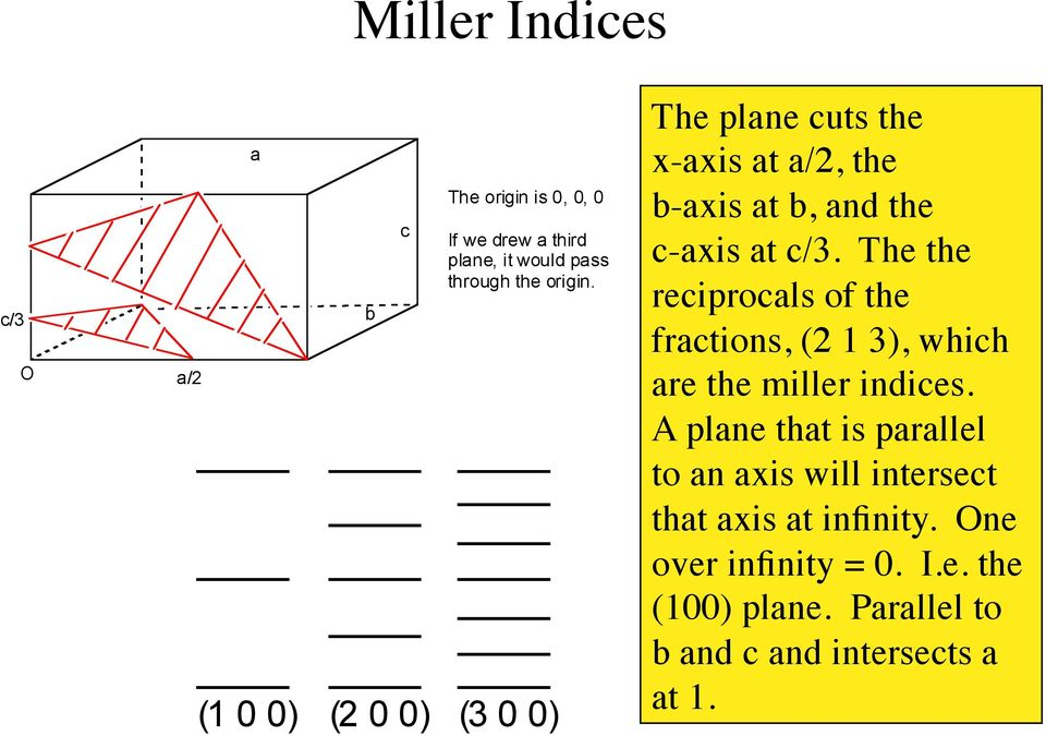 The the reciprocals of the fractions, (2 1 3), which are the miller indices.