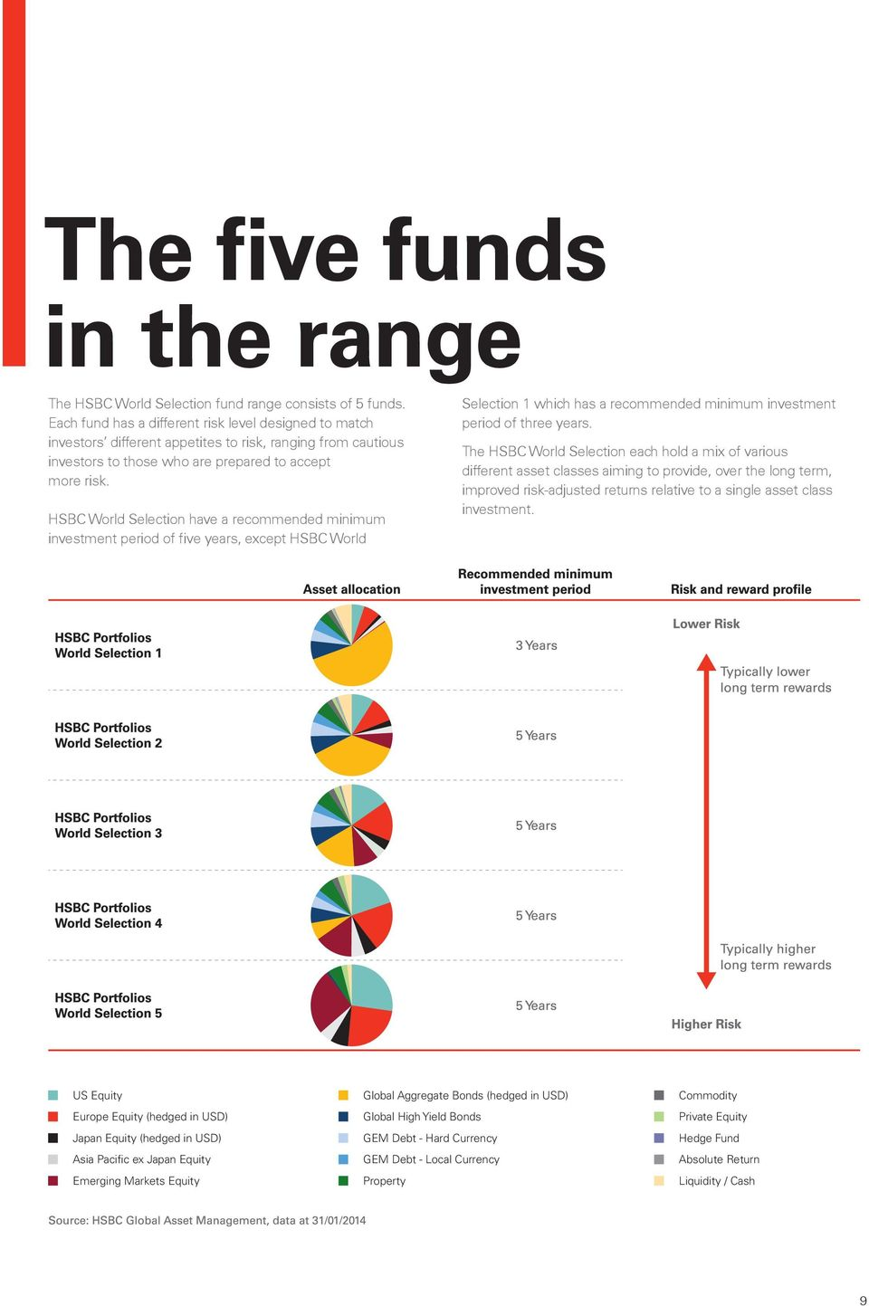 Hsbc World Selection Portfolios The Smart Way To Diversify Your