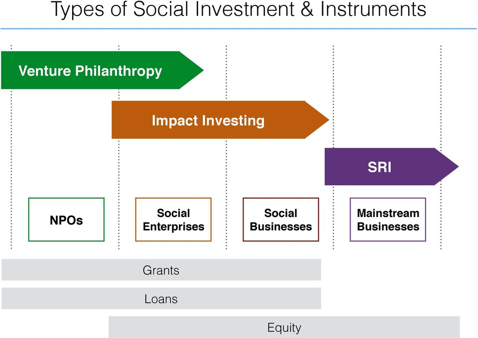 Social Investment in Thailand - PDF