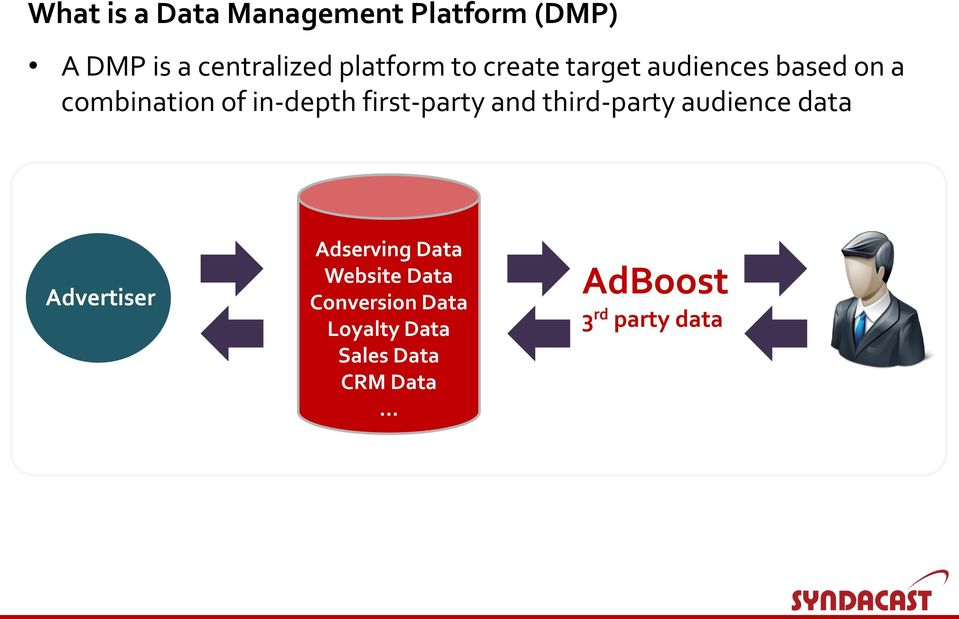 first-party and third-party audience data Advertiser Adserving Data
