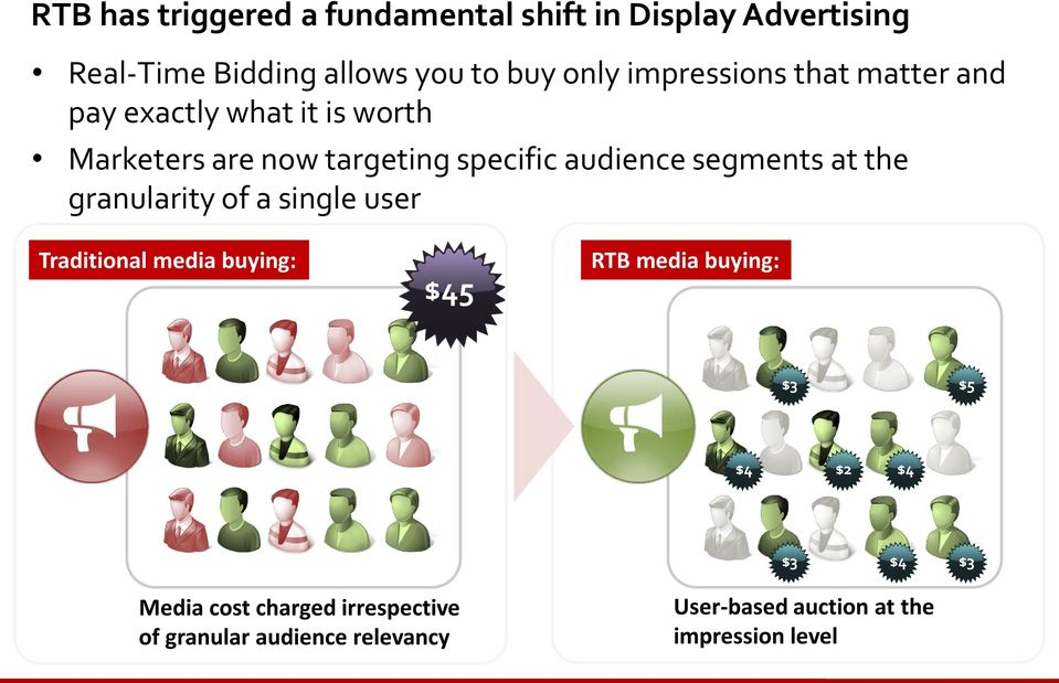 segments at the granularity of a single user Traditional media buying: $45 RTB media buying: $3 $5 $4 $2