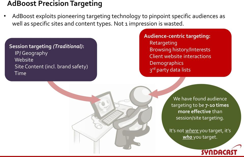brand safety) Time Audience-centric targeting: Retargeting Browsing history/interests Client website interactions Demographics 3 rd