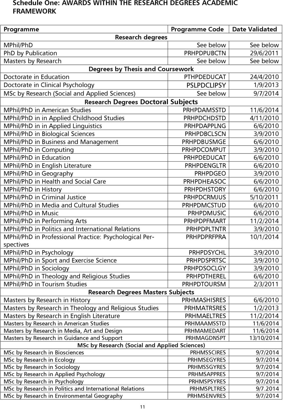 Applied Sciences) See below 9/7/2014 Research Degrees Doctoral Subjects MPhil/PhD in American Studies PRHPDAMSSTD 11/6/2014 MPhil/PhD in in Applied Childhood Studies PRHPDCHDSTD 4/11/2010 MPhil/PhD