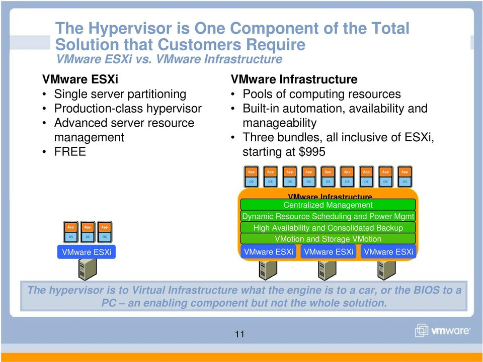 Built-in automation, availability and manageability Three bundles, all inclusive of ESXi, starting at $995 VMware ESXi VMware Infrastructure Centralized Management Dynamic Resource