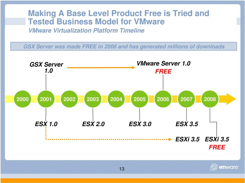 generated millions of downloads GSX Server 1.0 VMware Server 1.
