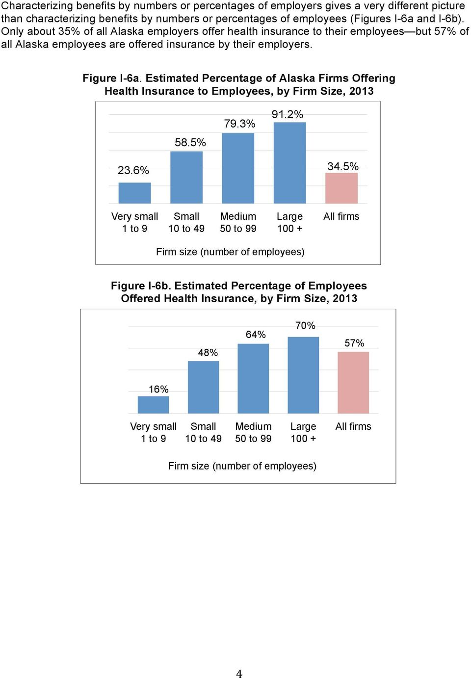 Estimated Percentage of Alaska Firms Offering Health Insurance to Employees, by Firm Size, 2013 58.5% 79.3% 91.2% 23.6% 34.