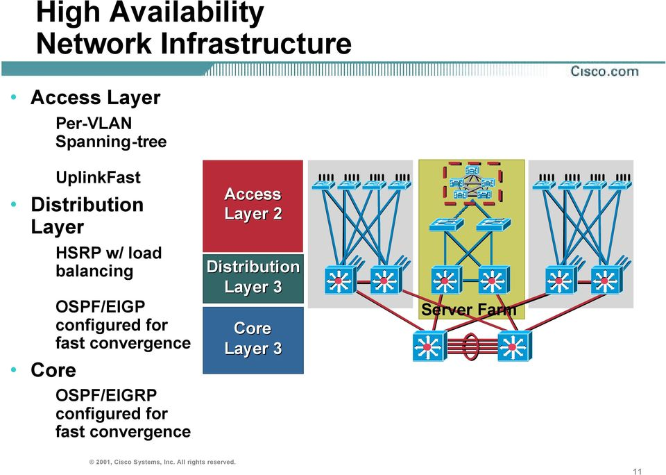 OSPF/EIGP configured for fast convergence Core OSPF/EIGRP configured