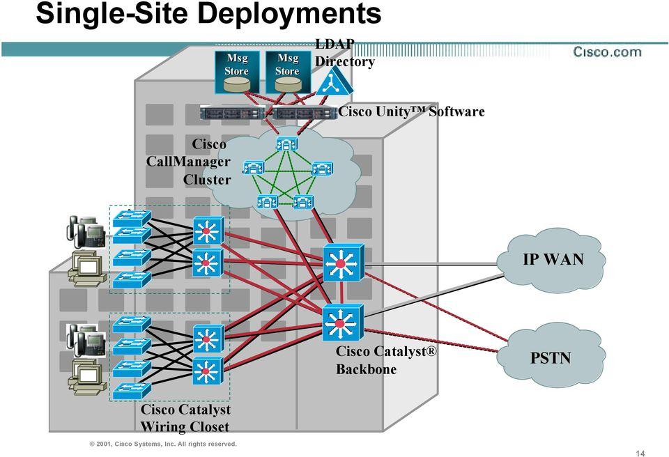 Cisco Unity Software IP WAN Cisco Catalyst