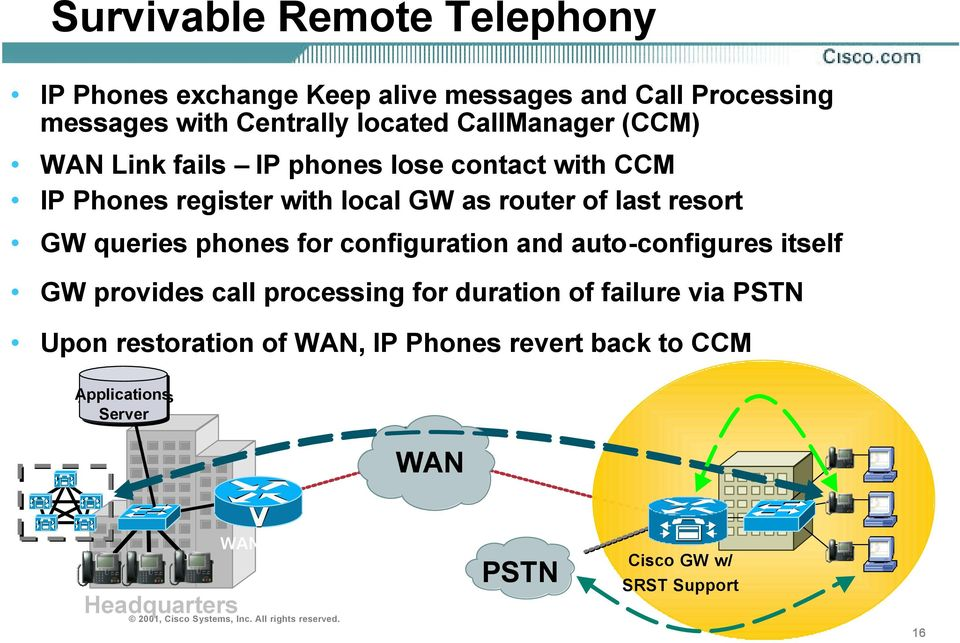 queries phones for configuration and auto-configures itself GW provides call processing for duration of failure via PSTN Upon