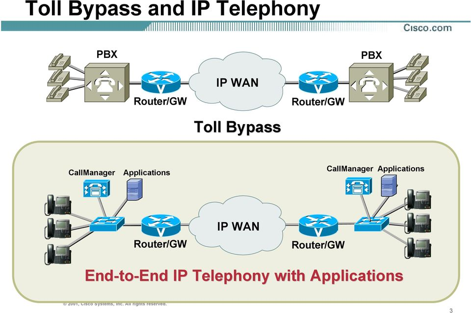 Applications CallManager Applications Router/GW