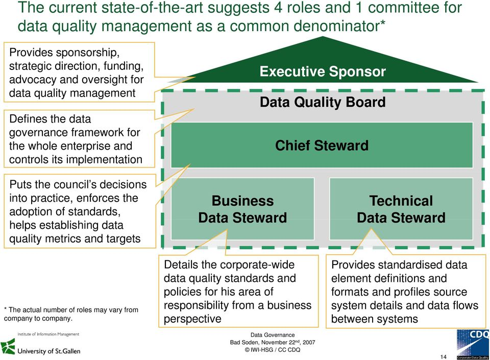 Data Quality Management: Framework and Approach for Data