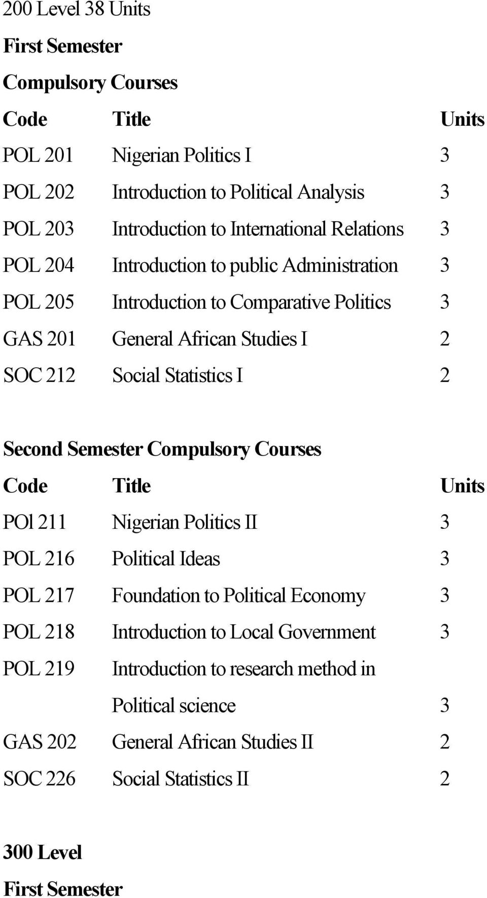 Statistics I 2 Second Semester Compulsory Courses Code Title Units POl 211 Nigerian Politics II 3 POL 216 Political Ideas 3 POL 217 Foundation to Political Economy 3 POL 218