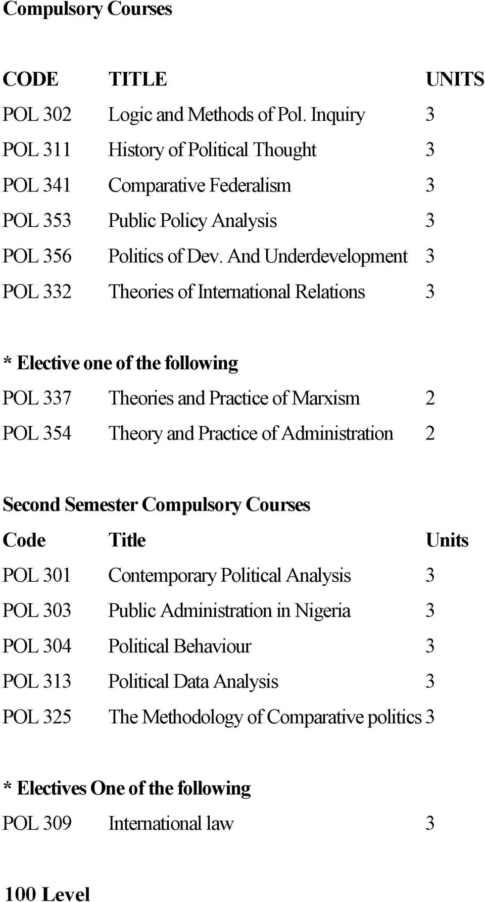 And Underdevelopment 3 POL 332 Theories of International Relations 3 * Elective one of the following POL 337 Theories and Practice of Marxism 2 POL 354 Theory and Practice of