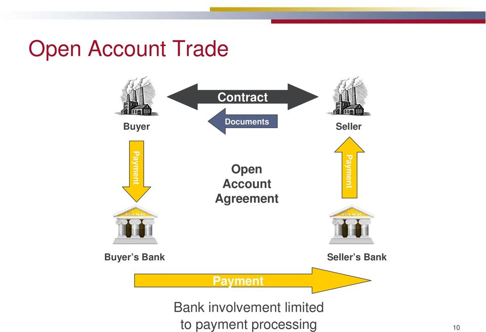 Payment Buyer s Bank Payment Seller s Bank