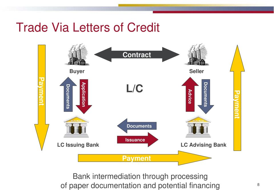 Issuing Bank Issuance Payment LC Advising Bank Bank