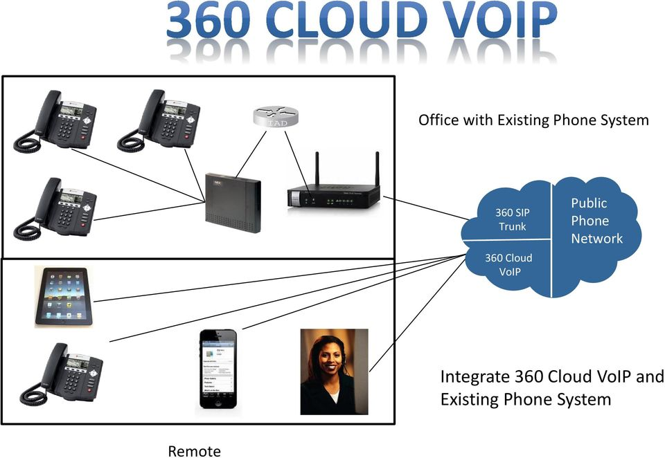Phone Network Integrate 360 Cloud
