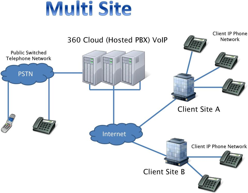 Telephone Network PSTN Client Site A