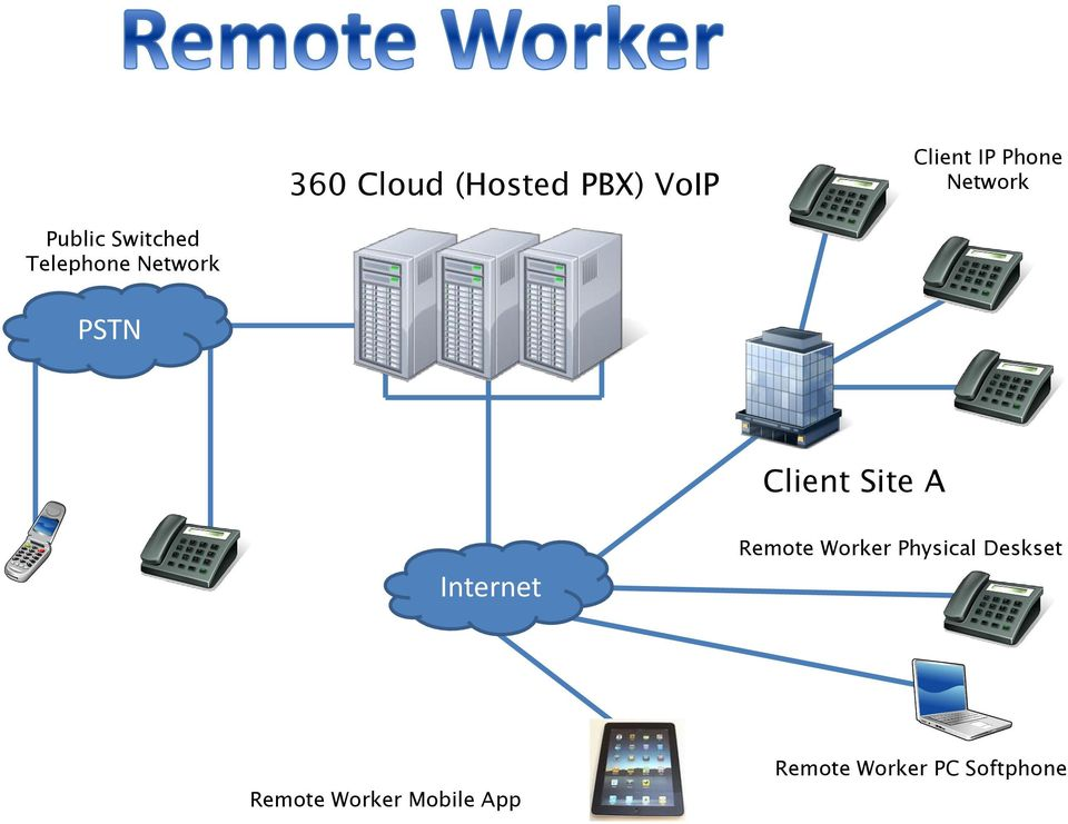 Client Site A Internet Remote Worker Physical