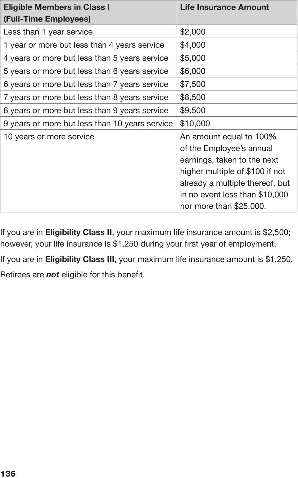 $9,500 9 years or more but less than 10 years service $10,000 Life Insurance Amount 10 years or more service An amount equal to 100% of the Employee s annual earnings, taken to the next higher