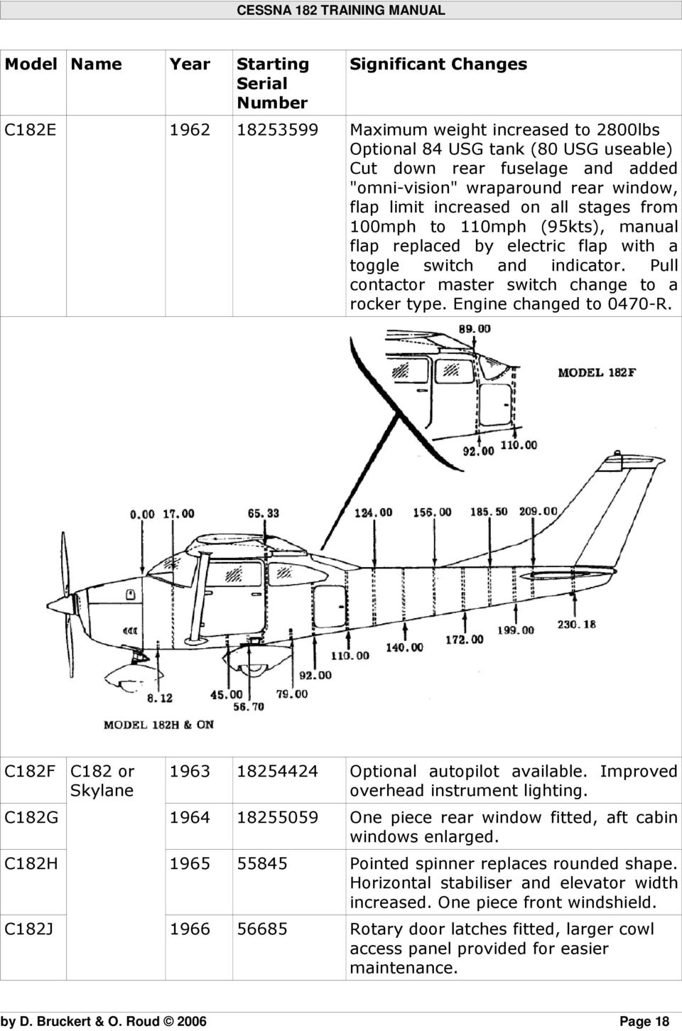 Cessna 182 Training Manual Pdf 1987 Gulfstream Wiring Diagram Pull Contactor Master Switch Change To A Rocker Type Engine Changed 0470 R