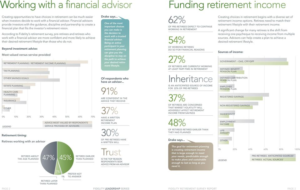 According to Fidelity s retirement survey, pre-retirees and retirees who work with a financial advisor are more confident and more likely to achieve their desired retirement lifestyle than those who