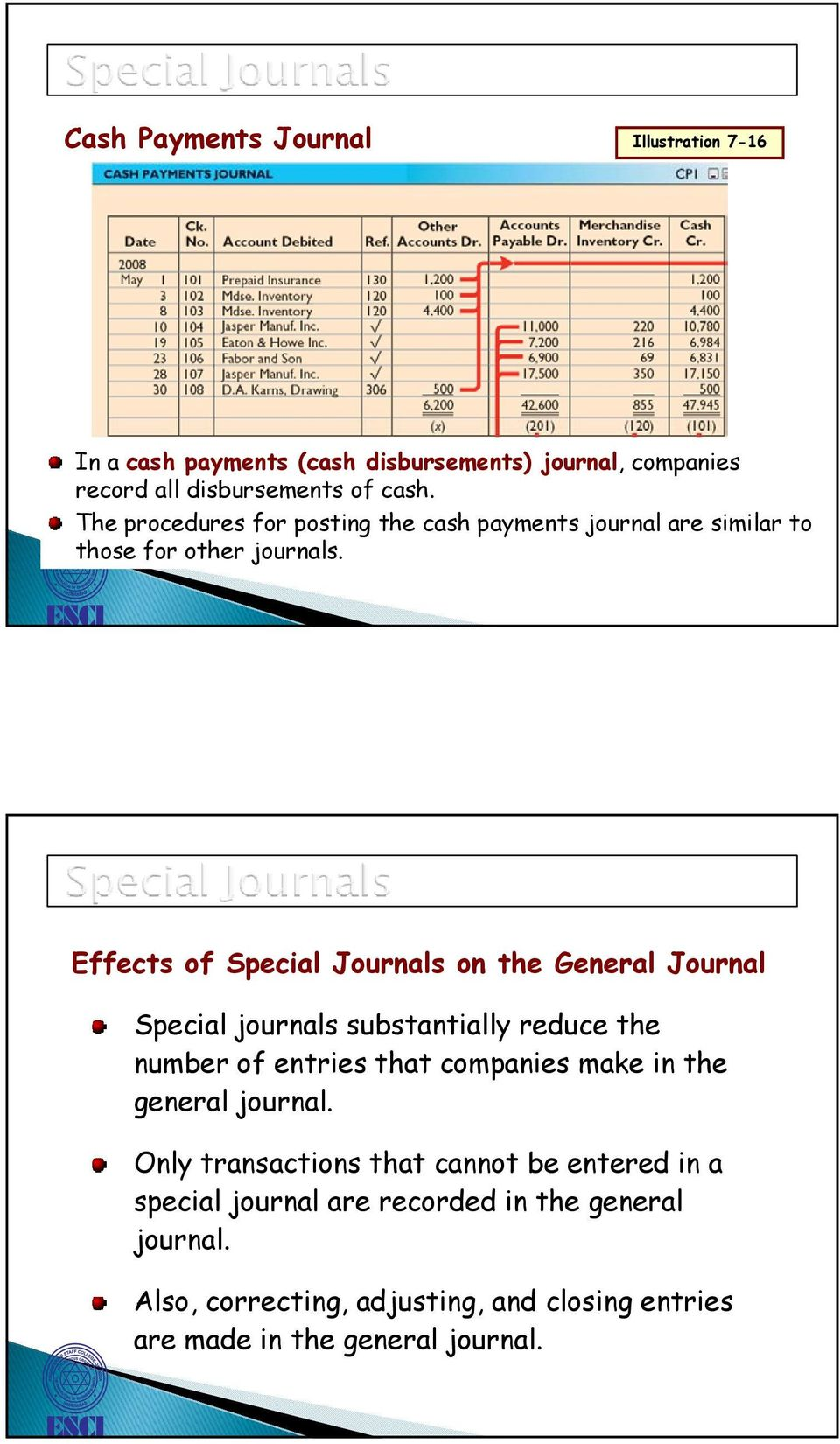 Effects of Special Journals on the General Journal Special journals substantially reduce the number of entries that companies make in the