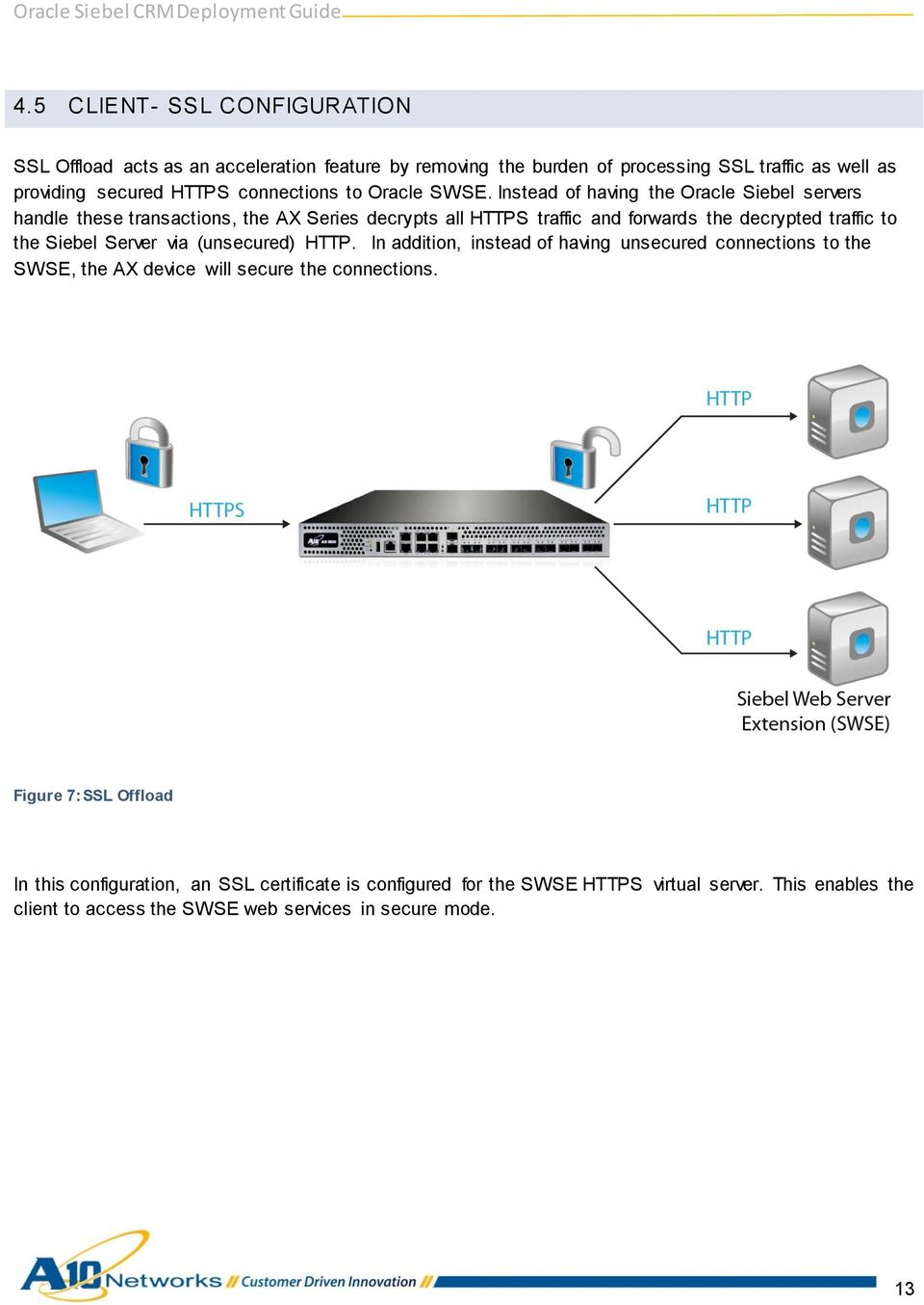 Instead of having the Oracle Siebel servers handle these transactions, the AX Series decrypts all HTTPS traffic and forwards the decrypted traffic to the Siebel Server