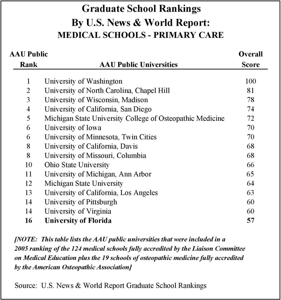Medical Schools In Michigan >> Graduate School Rankings By U S News World Report