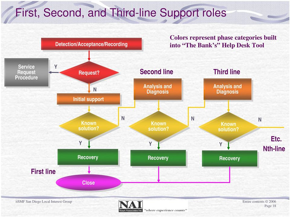 N Initial support Second line Analysis and and Diagnosis Third line Analysis and and Diagnosis First
