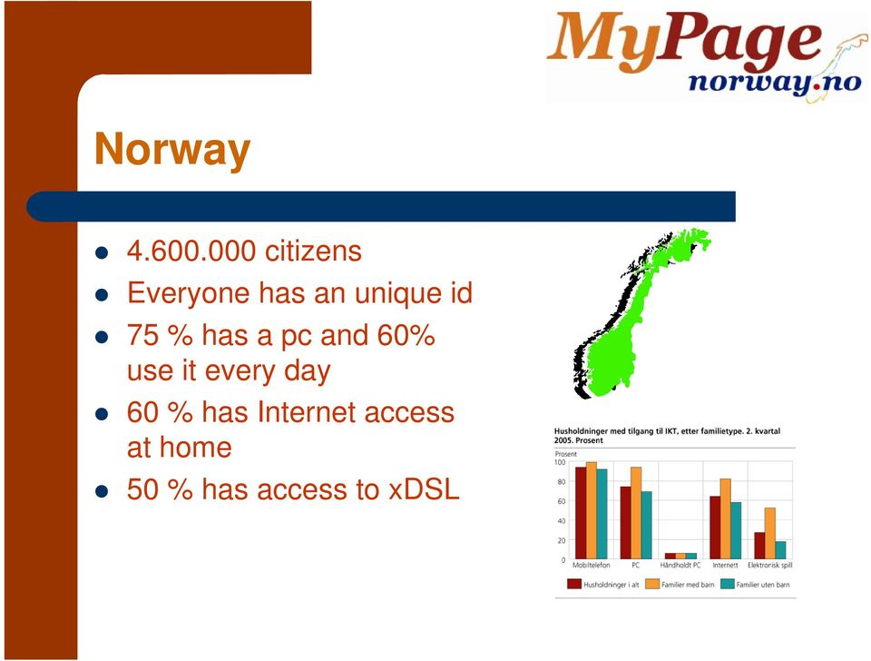 Building a portal for citizens in Norway with secure
