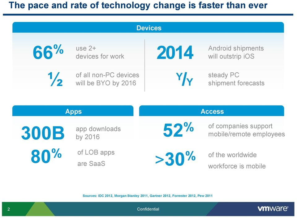 Access 300B app downloads 52 % of companies support by 2016 80 % of LOB apps >30 % of the worldwide are SaaS