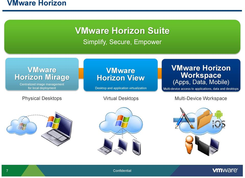 application virtualization VMware Horizon Workspace (Apps, Data, Mobile) Multi-device access to